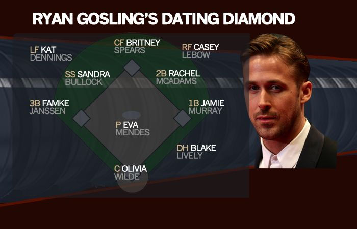 jeters dating roster As of february 2014, derek jeter is not married to anyone according to the new york post, derek jeter broke up with hannah davis, in early february 2014 the two had been dating less than a.